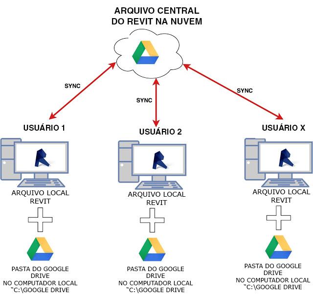 revit-server-with-google-drive-brr