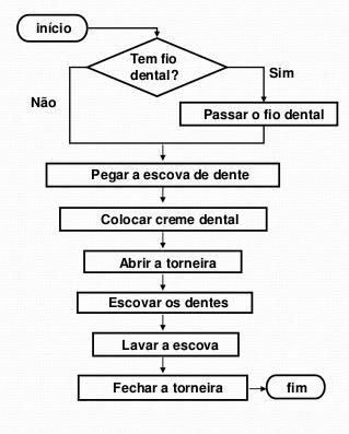 aula03-conceito-de-fluxogramas-e-seqenciamento-de-aoes-15-638.jpg